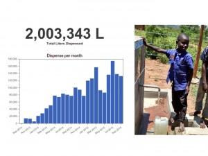 Watergebruik in Kenia
