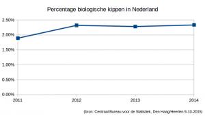 dag van duurzaamheid: percentage biologische leghennen in Nederland