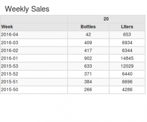 Weekly statistics table with improvements