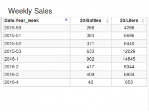 Weekly statistics table without improvements